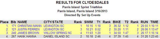 hank-hanna-parris-island-triathlon-results