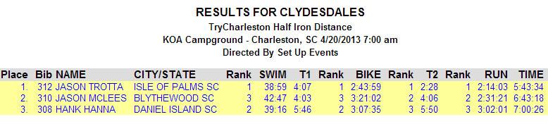 try-charleston-2013-results