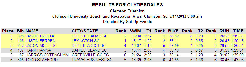 clemson-triathlon-results